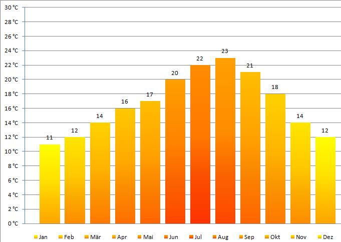 Algarve Klima Tabelle