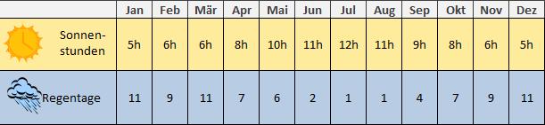 Algarve Regen Tabelle