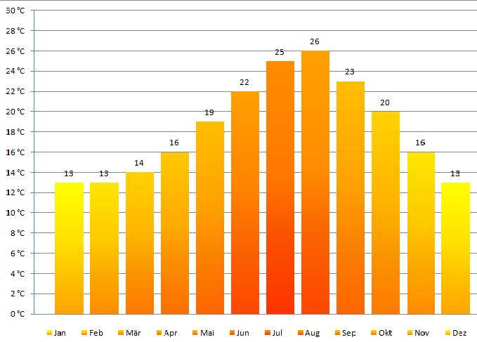 Tabelle Klima