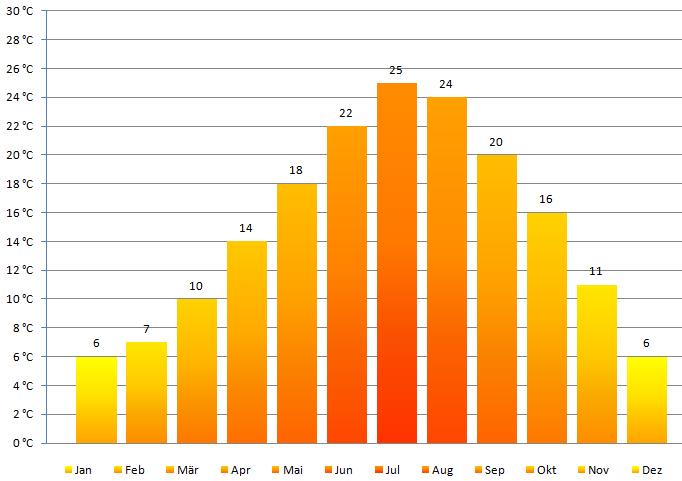 Klima Tabelle